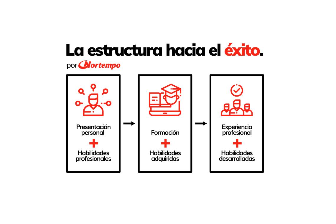Estructuraexito